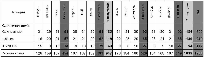 количество выходных и рабочих дней в 2013 году.